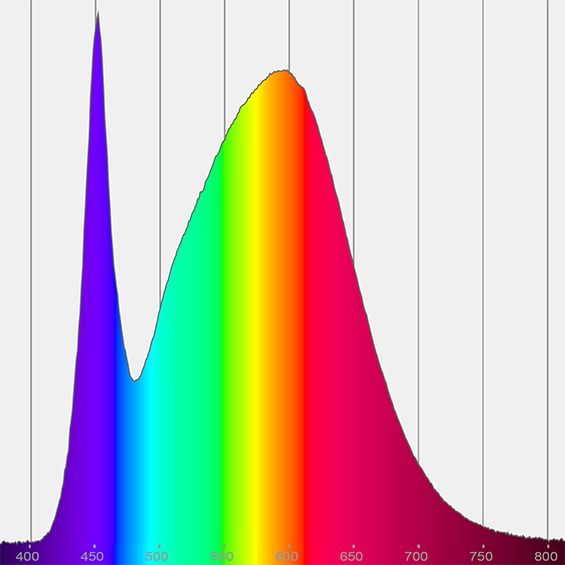 Light measurement Spectrum