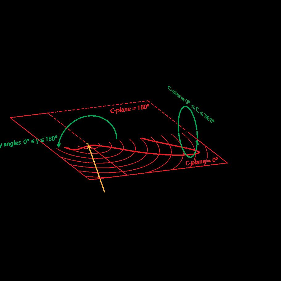 Type-c goniometer