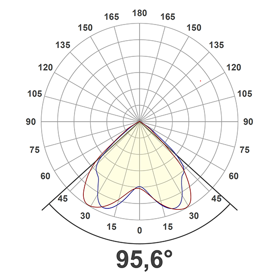 Light distribution curve