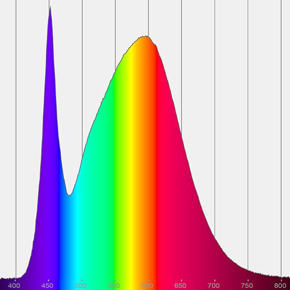 Light measurement Spectrum - Spectral power distribution