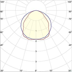 UV Light distribution