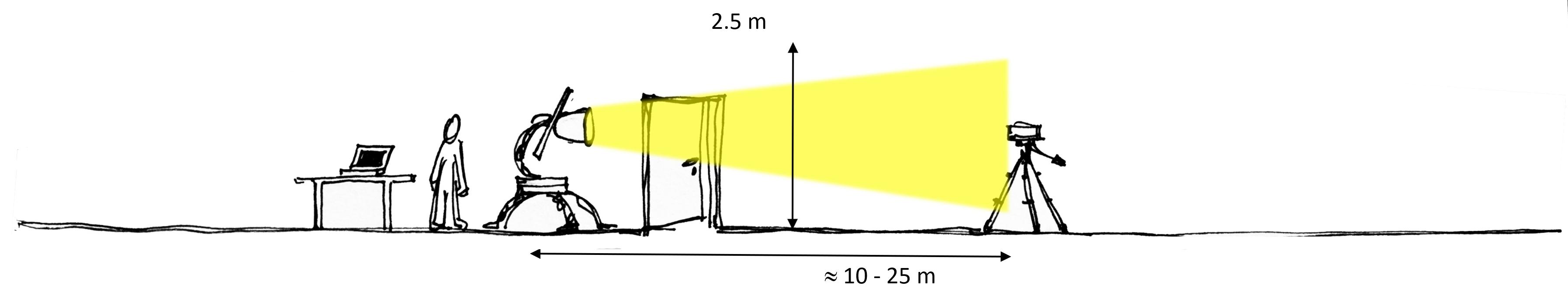 Viso goniometer light measurement lab without integrating sphere