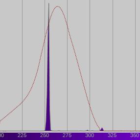 UV Spectral power distribution SPD