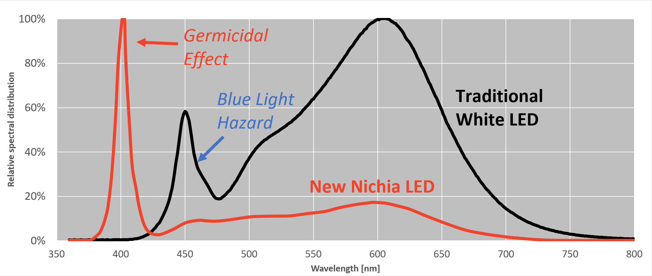 Nichia LED - germicidal violet