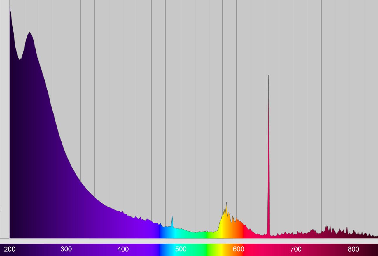 Calibration result Deuterium